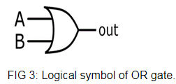 Logical Symbol of OR Gate