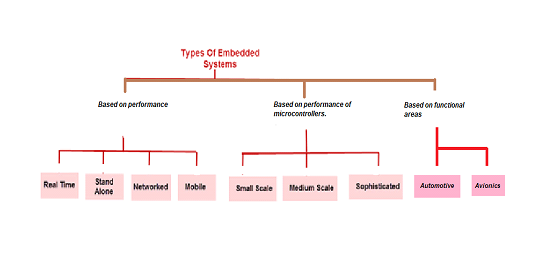 Types of Embedded Systems, embedded systems training in bangalore