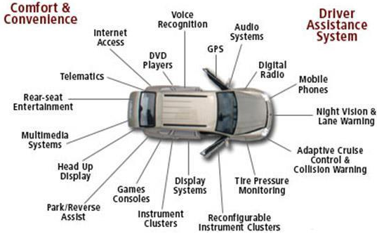 Various Embedded Products in an Automobile Car