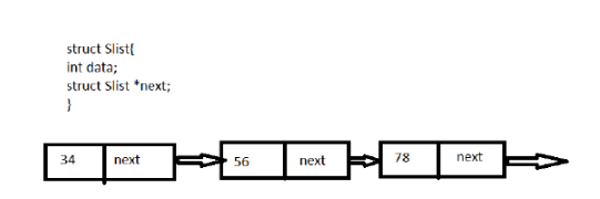 Data Structures in embedded system, Singly Linked List: